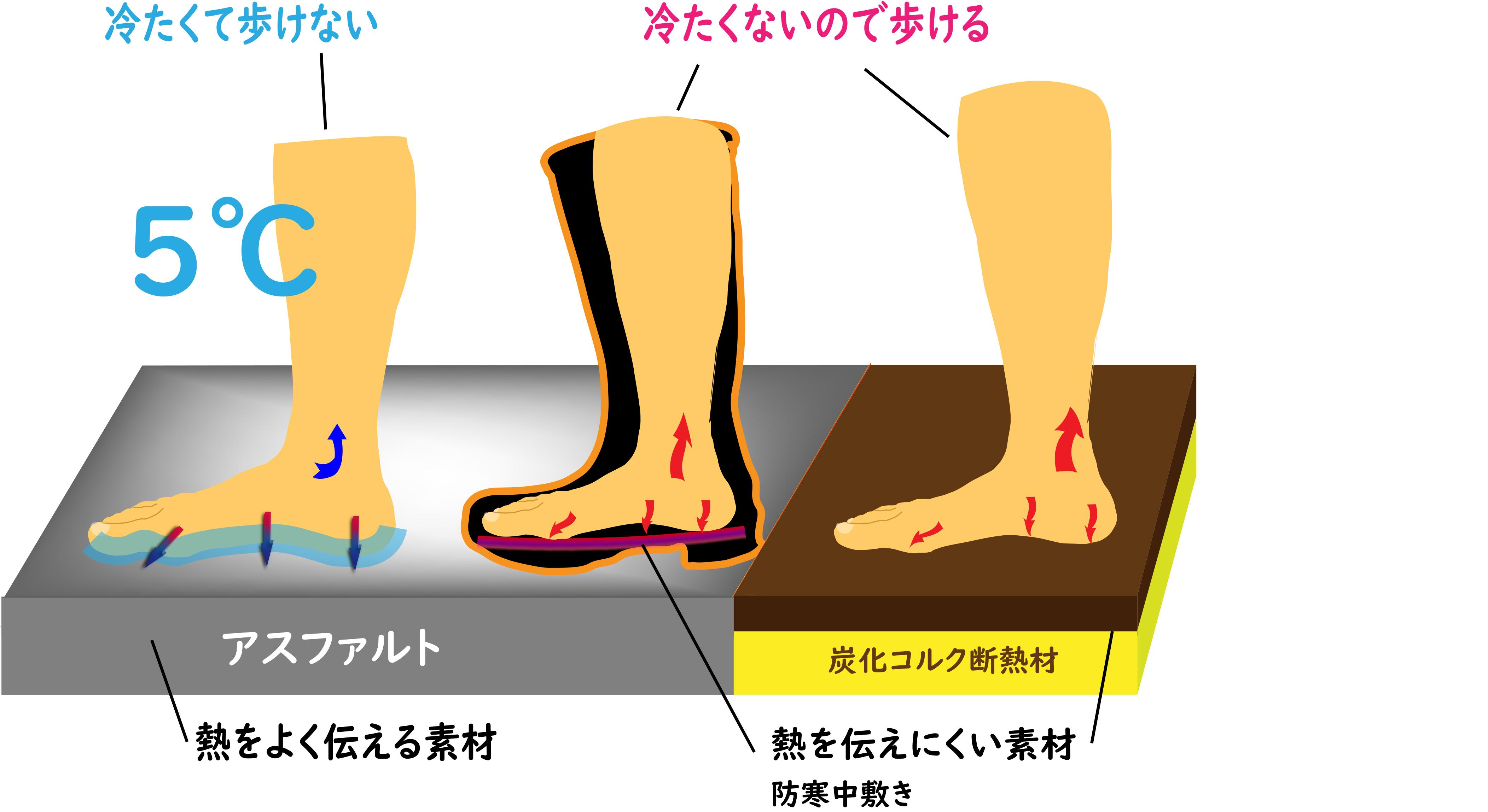 長靴の保温1